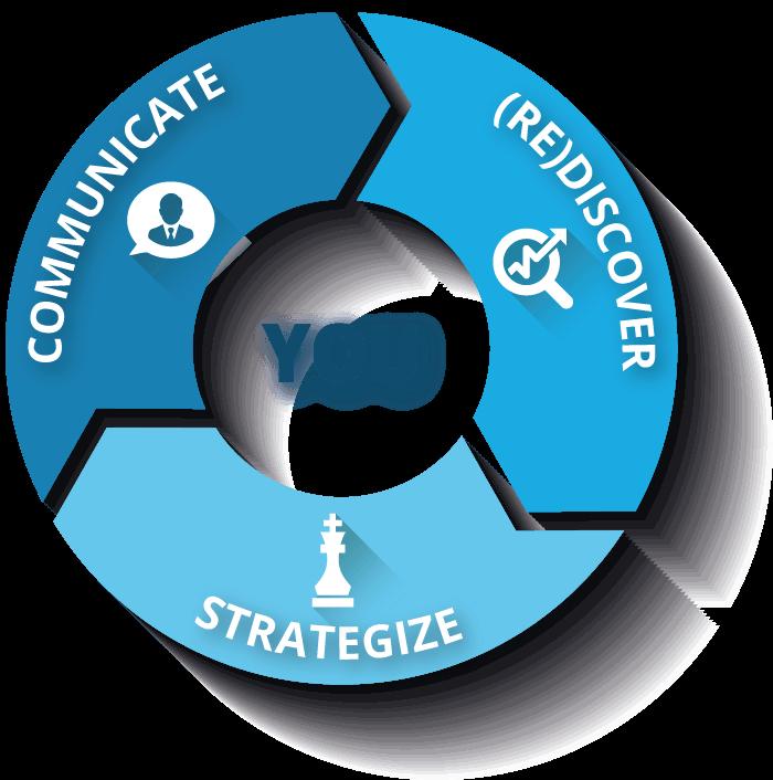 Singularis Personal Branding Global Framework