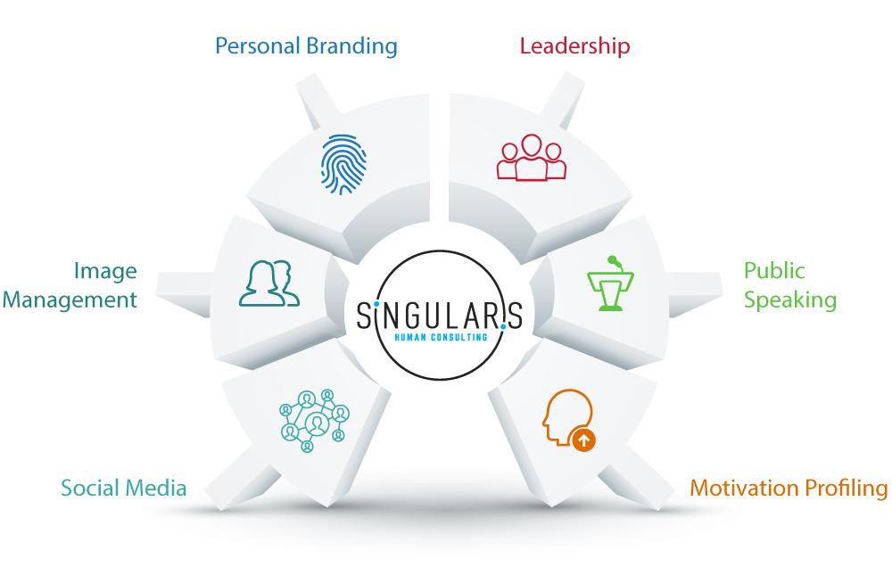 Singularis Human Consulting Services